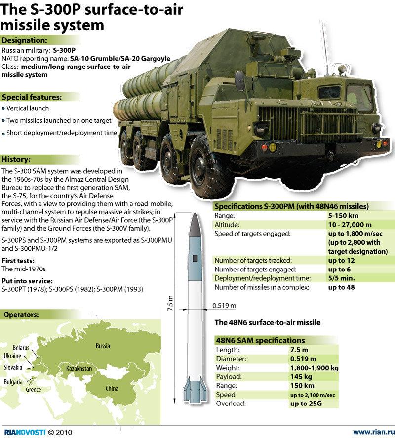 Šojgu: do dvou týdnů dodáme Sýrii komplexy systému PVO S-300