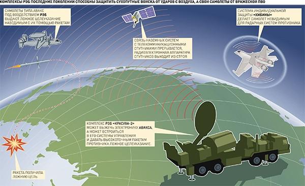 Rusko má převahu nad USA v elektronickém boji v Sýrii