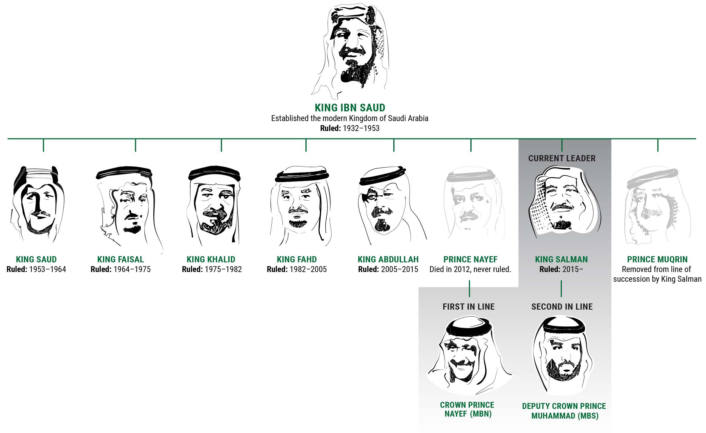Saúdská Arábie roztřesená okolnostmi konce Džamála Chášakdžího