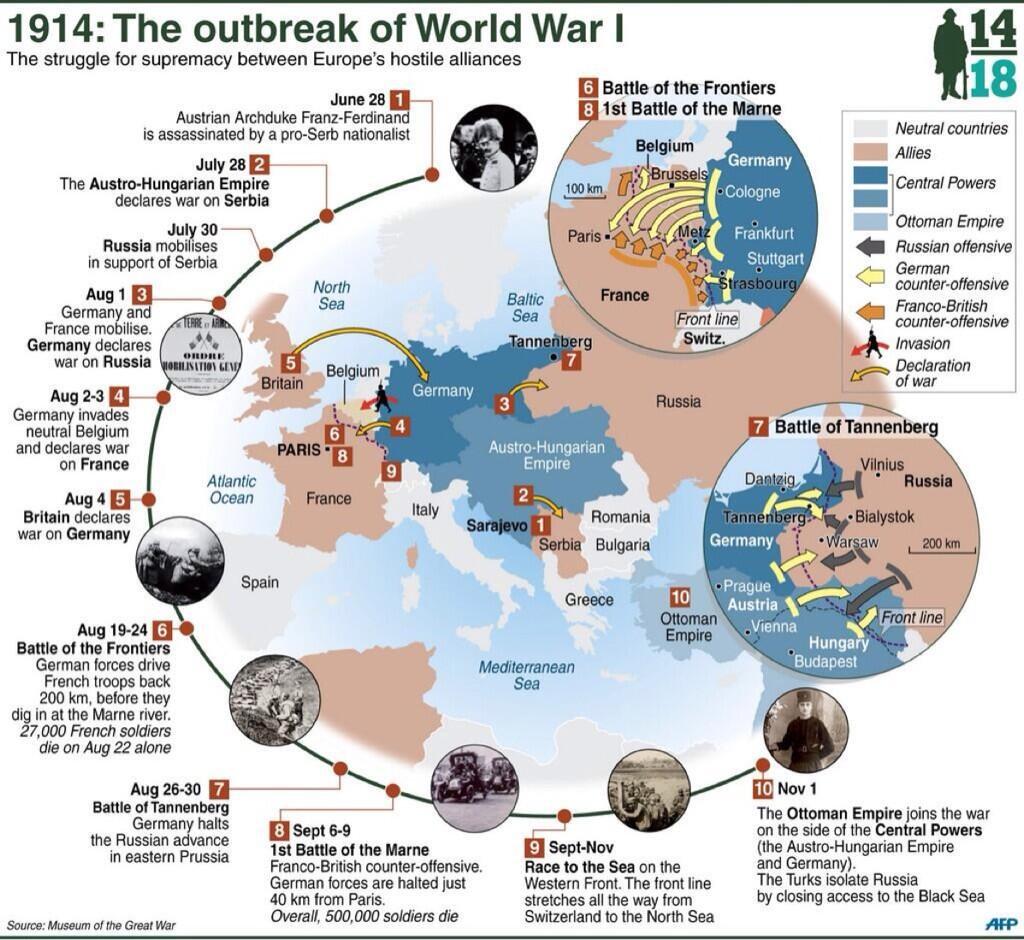 Chronologie prvních měsíců první světové Války.