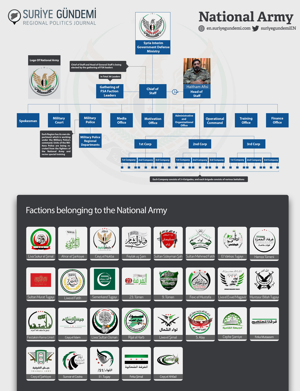 Jednotky syrské opozice, které zaútočí na Kurdy