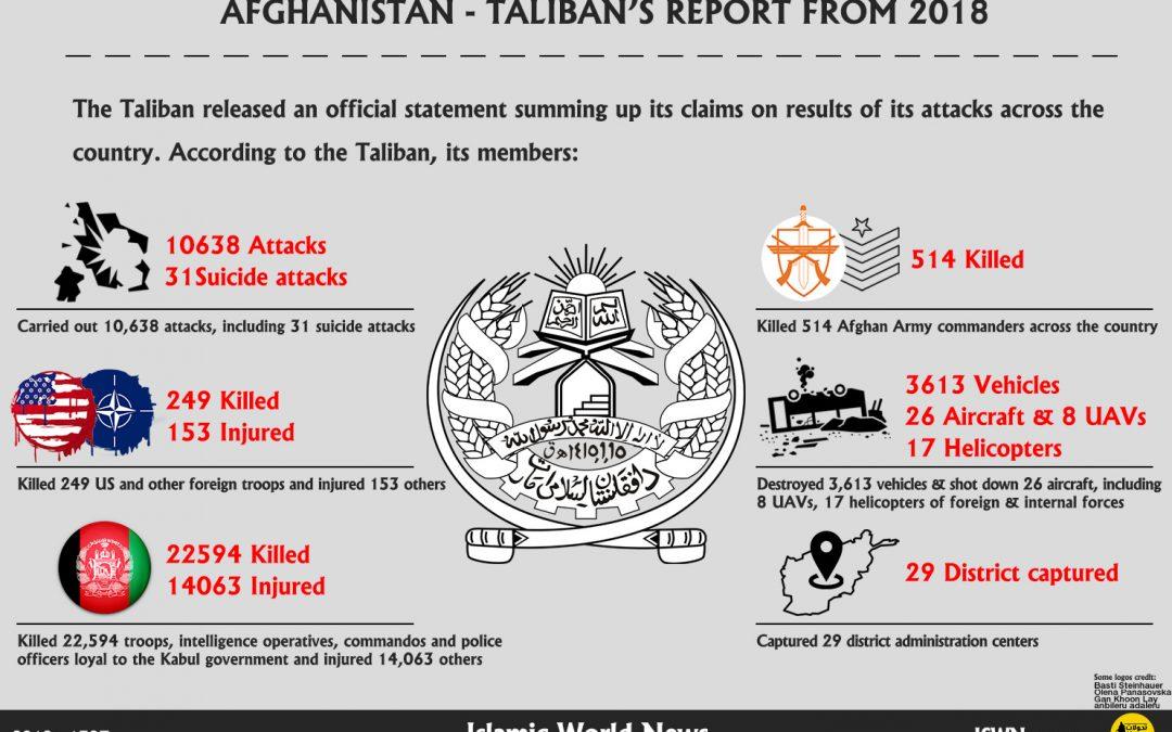 Úspěchy Talibánu za rok 2018