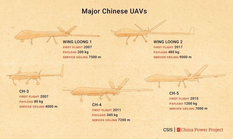 Přehled čínských drónů