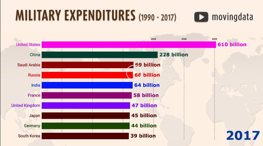 Vizualizace výdajů na zbrojení od roku 1914