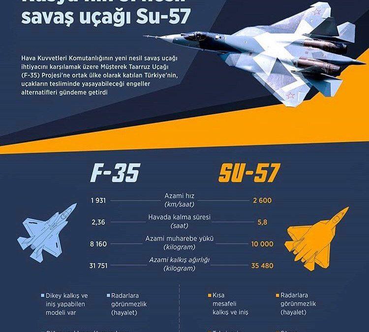 Turecká média začínají propagovat SU-57