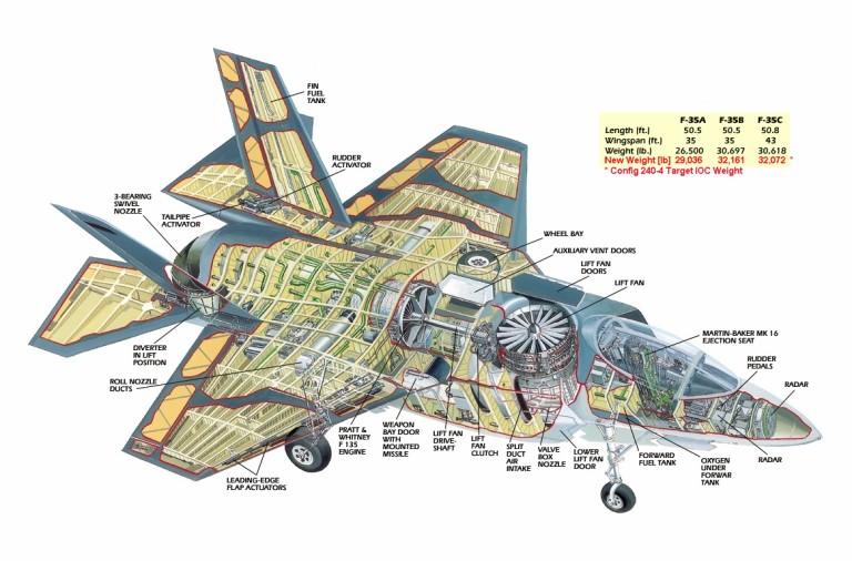Oops! Desky plošných spojů stíhačky F-35 vyrábí čínská firma