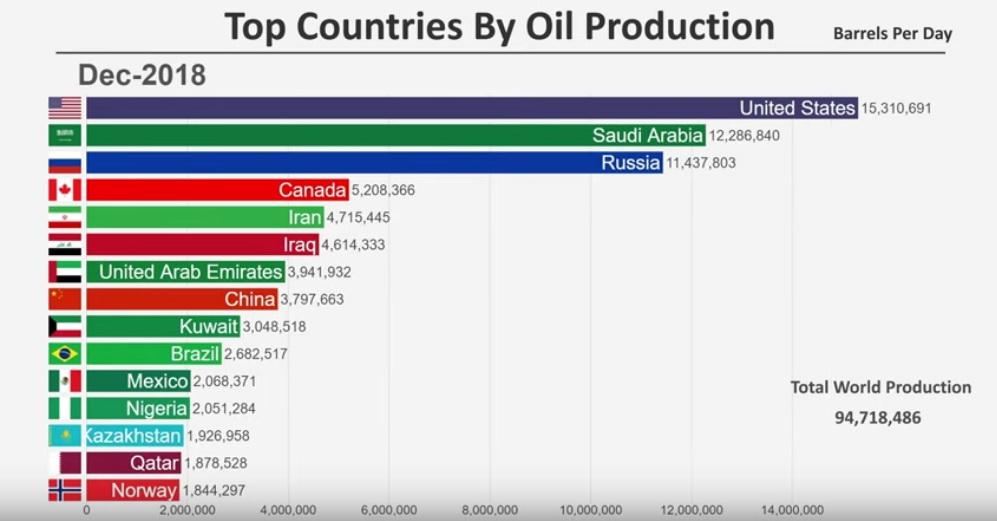 Infografika: TOP 15 producentů ropy v čase
