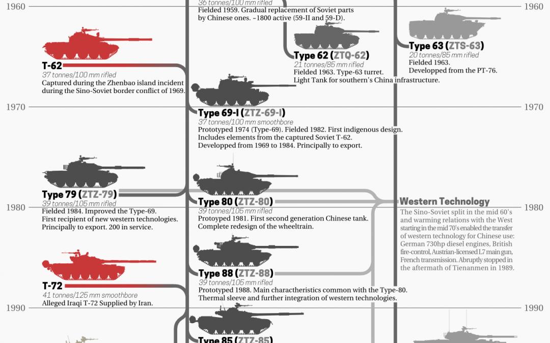 Evoluce čínských tanků – infografika