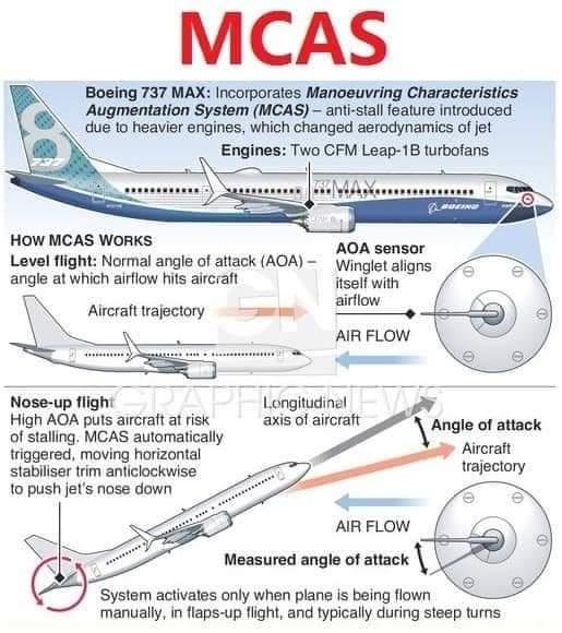 Jsou katastrofy Boeingu MAX důkazem konce kapitalismu?