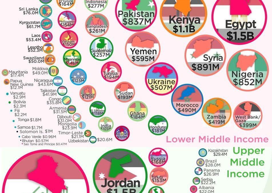 Které země dostávají nejvíce pomoci od USA