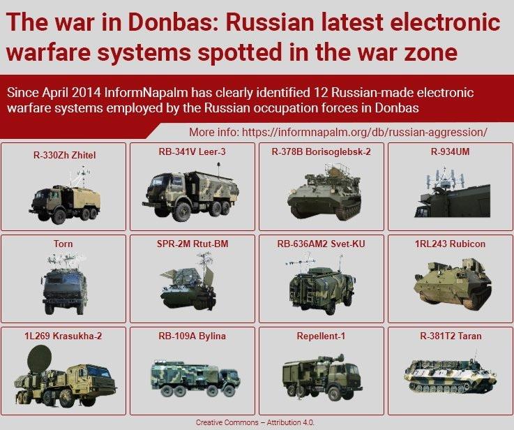 Ruské schopnosti elektronického boje