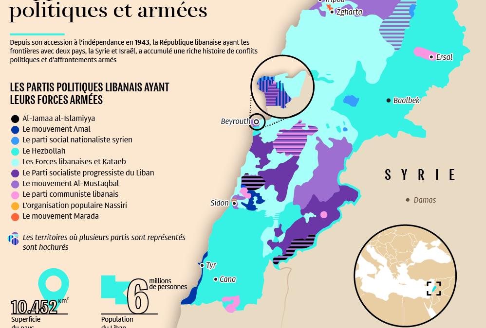 Vojenské a politické rozdělení Libanonu