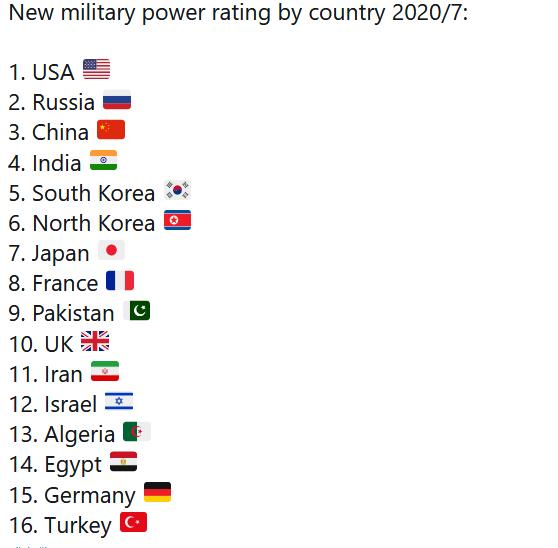 Vojensky nejsilnější země světa