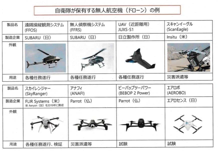 Drony a UAV japonské armády