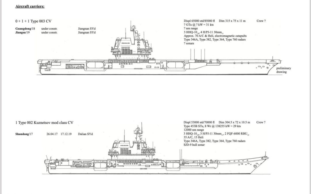 Srovnání čínských letadlových lodí